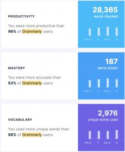 Grammarly stats
